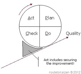 Continuous Improvement Circle